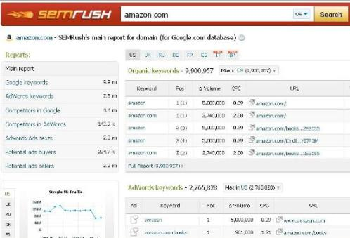7 Easy Facts About Semrush Competitive Data Shown